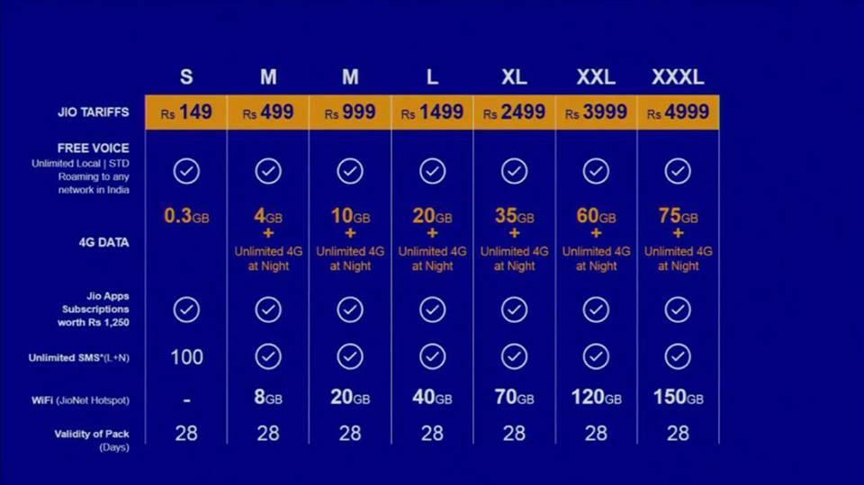 Reliance Jio 4G plans internet plans prepaid plans