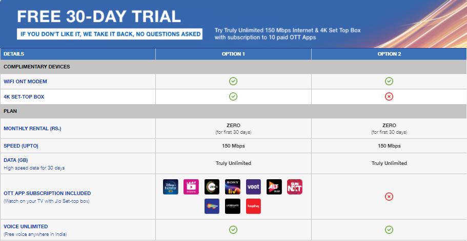 JIO 30 days Free Trial Plan