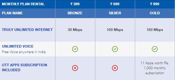 JIO Fiber Plans upto 1000 rs.